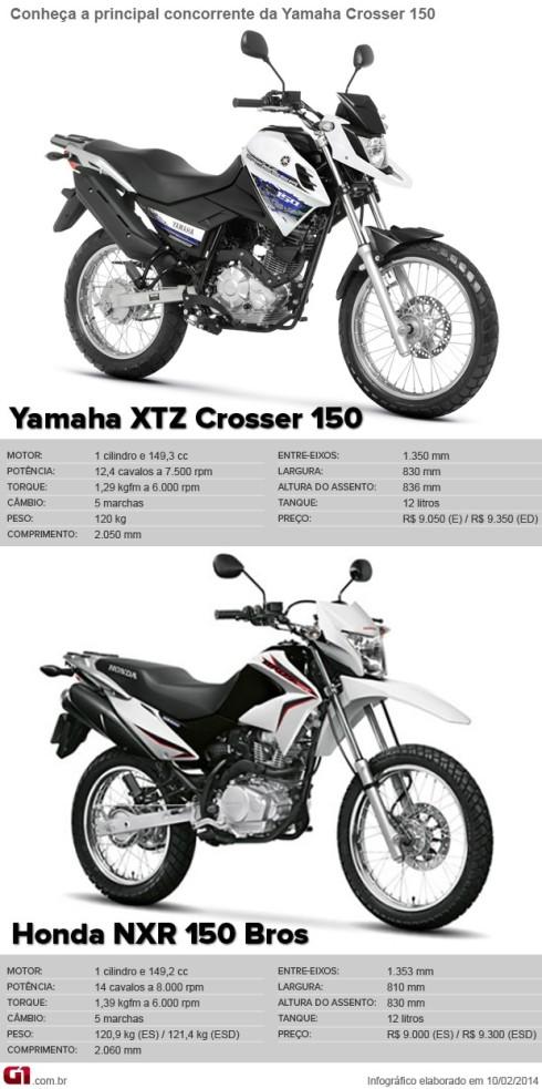 concorrentes_crosser_150
