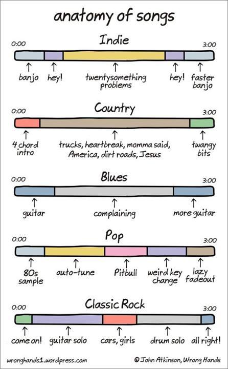 anatomia_das_musicas