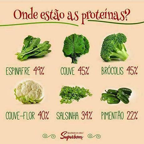 proteinas1