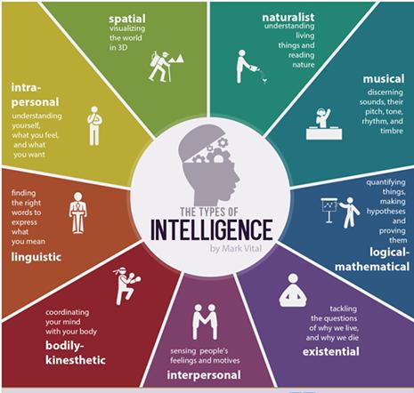 multiplas-inteligencias-tipos